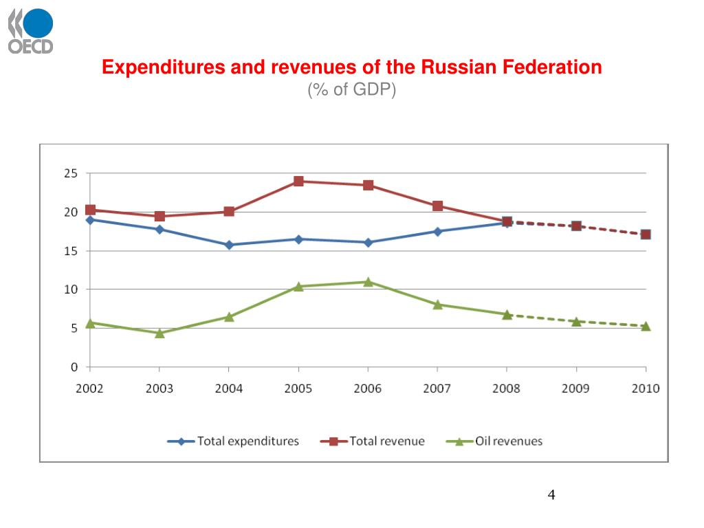 Expenditures and revenues of the Russian Federation