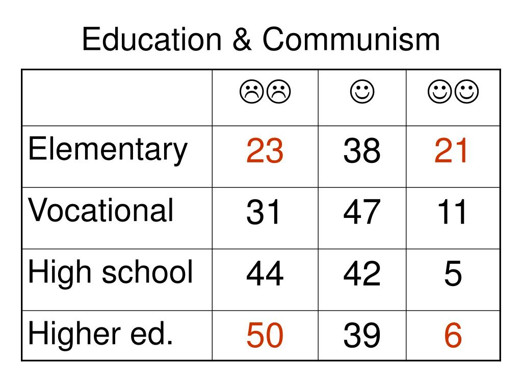Education & Communism