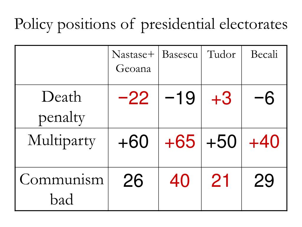 Policy positions of presidential electorates