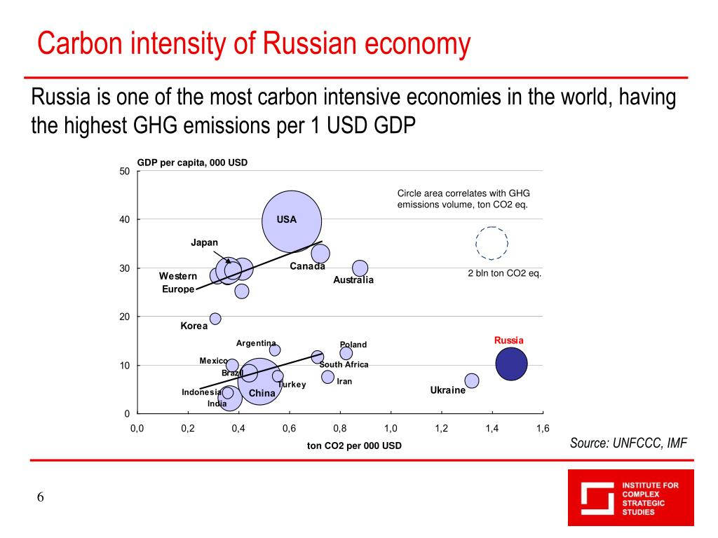 Carbon intensity of Russian economy