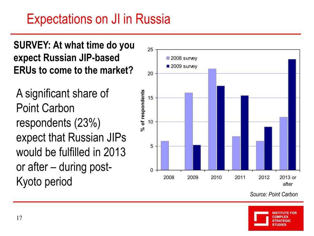 Expectations on JI in Russia