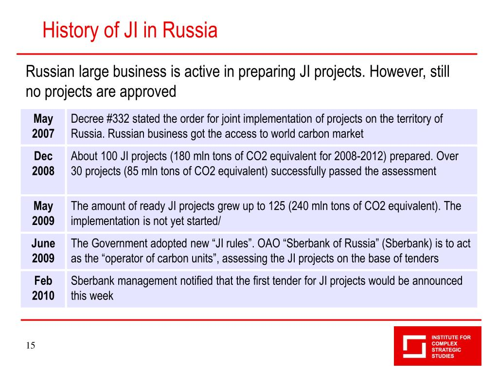 History of JI in Russia