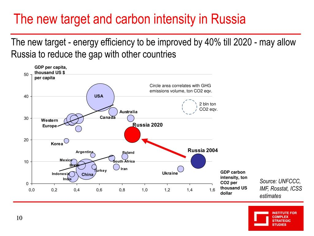The new target and carbon intensity in Russia