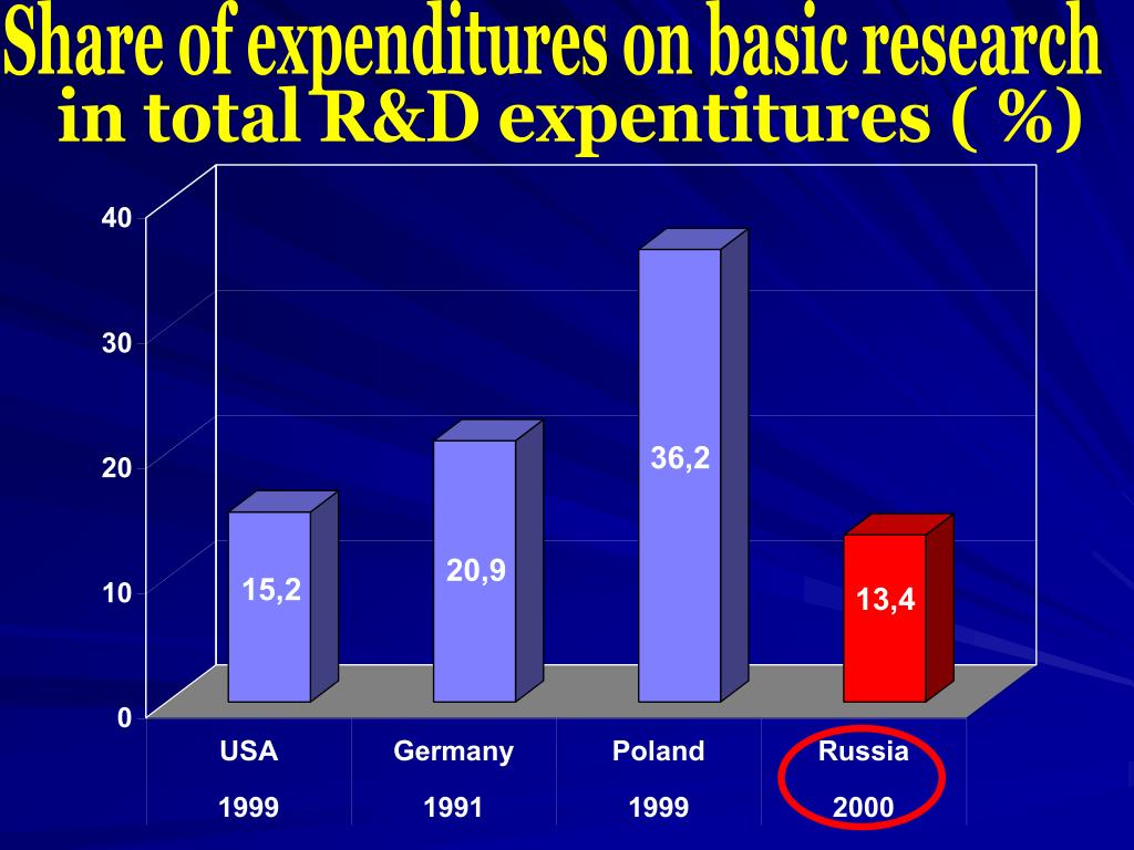 Share of expenditures on basic research