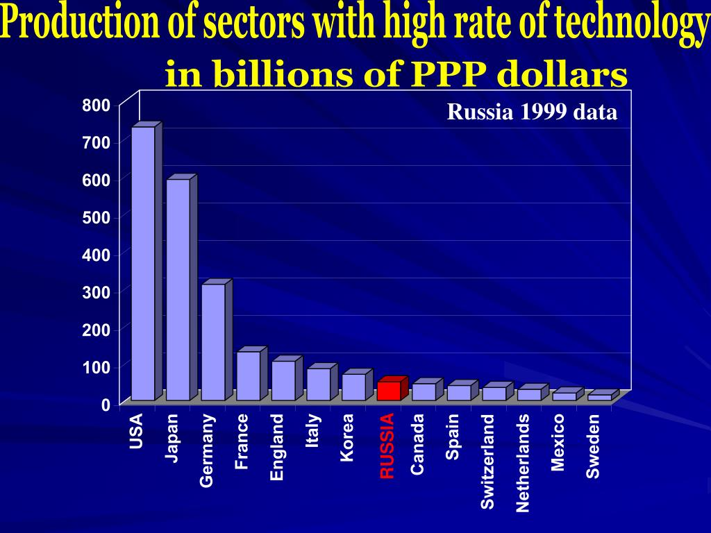 Production of sectors with high rate of technology