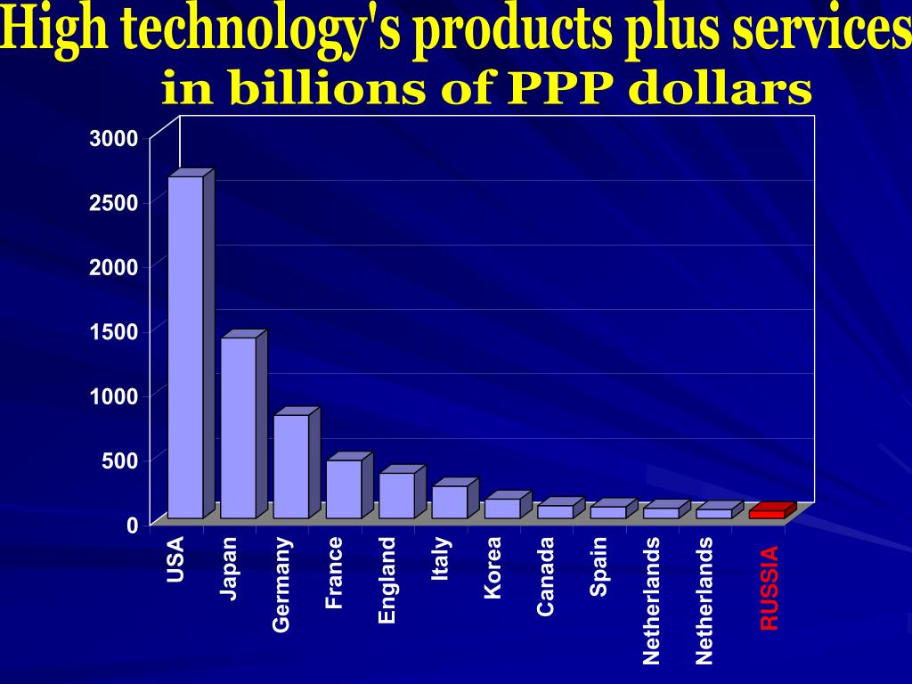 High technology's products plus services