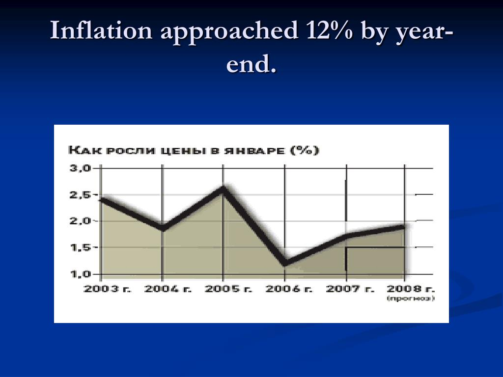 Inflation approached 12% by year-end.