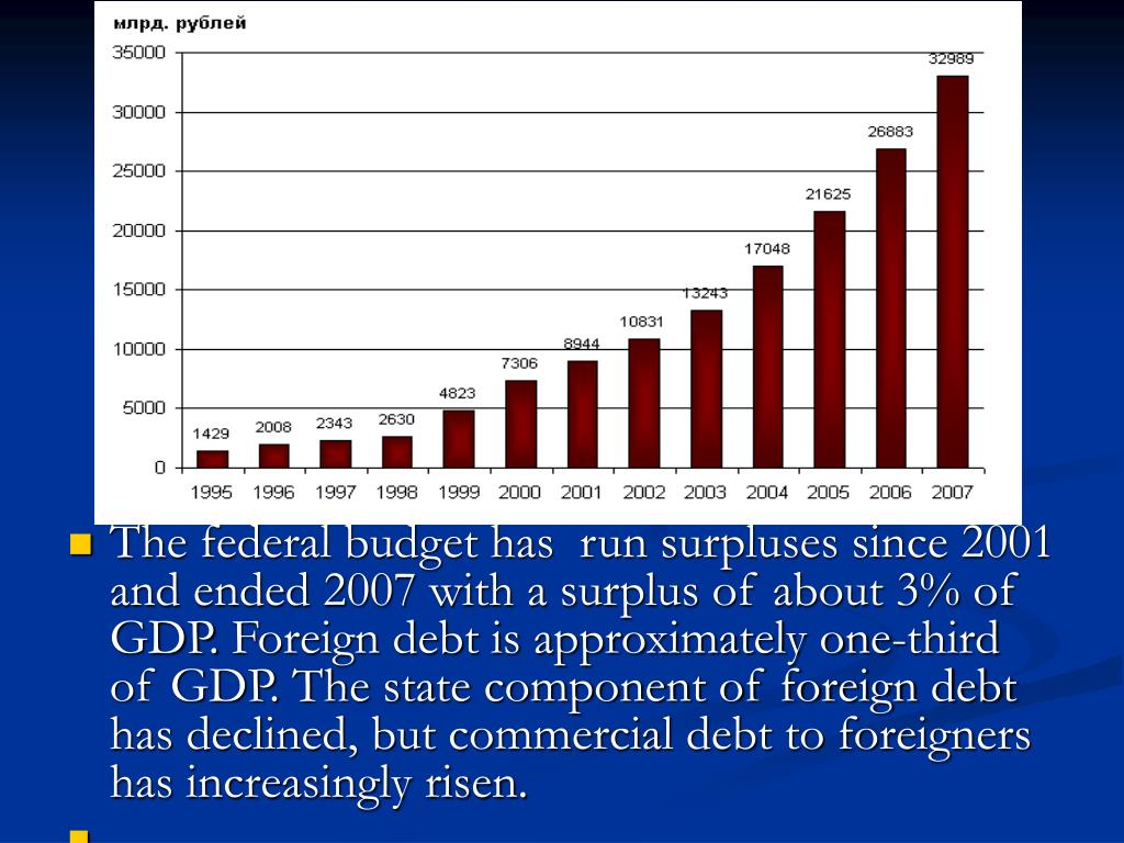 The federal budget has  run surpluses since 2001 and ended 2007 with a surplus of about 3% of GDP.