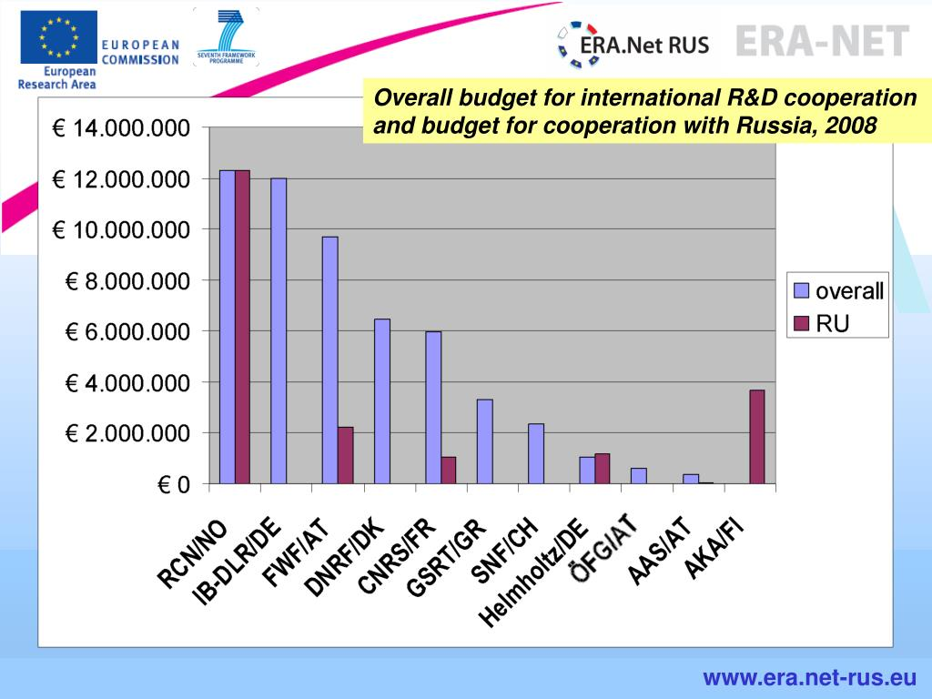 Overall budget for international R&D cooperation