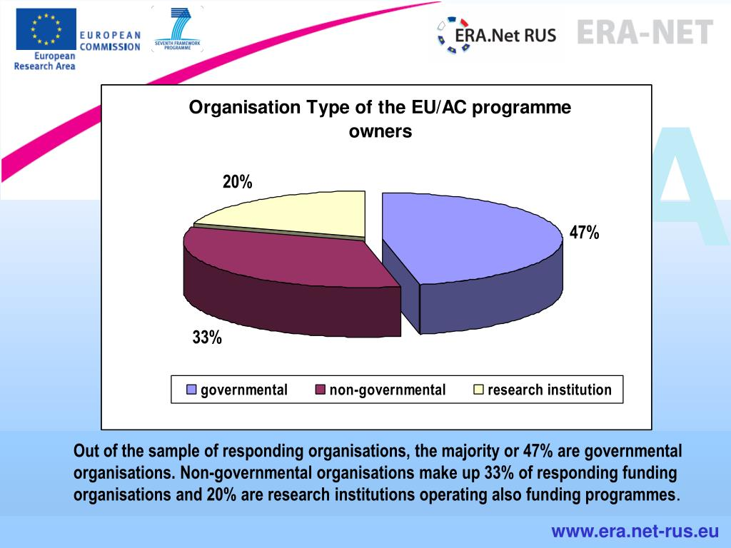 Out of the sample of responding organisations, the majority or 47% are governmental