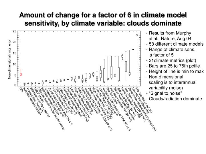 Amount of change for a factor of 6 in climate model sensitivity, by climate variable: clouds dominate