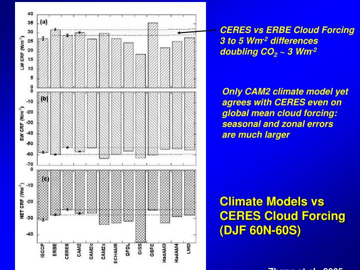 CERES vs ERBE Cloud Forcing