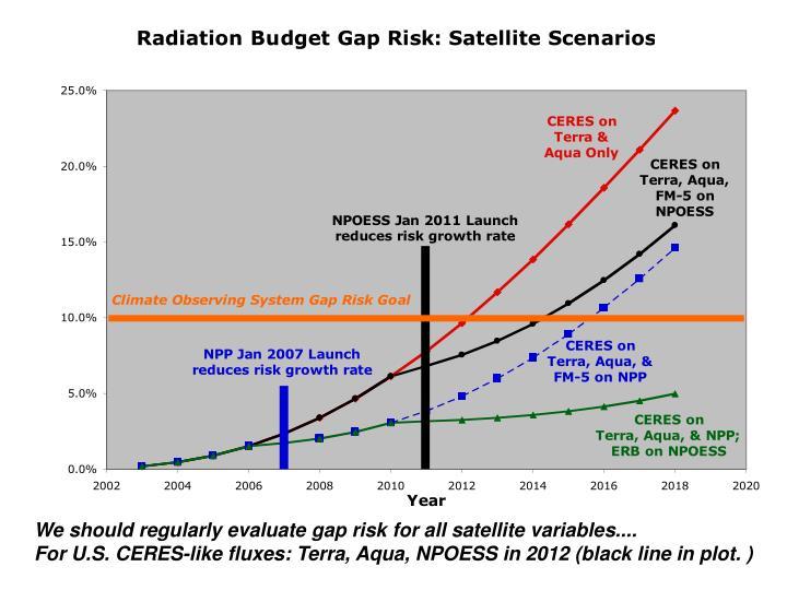 We should regularly evaluate gap risk for all satellite variables....