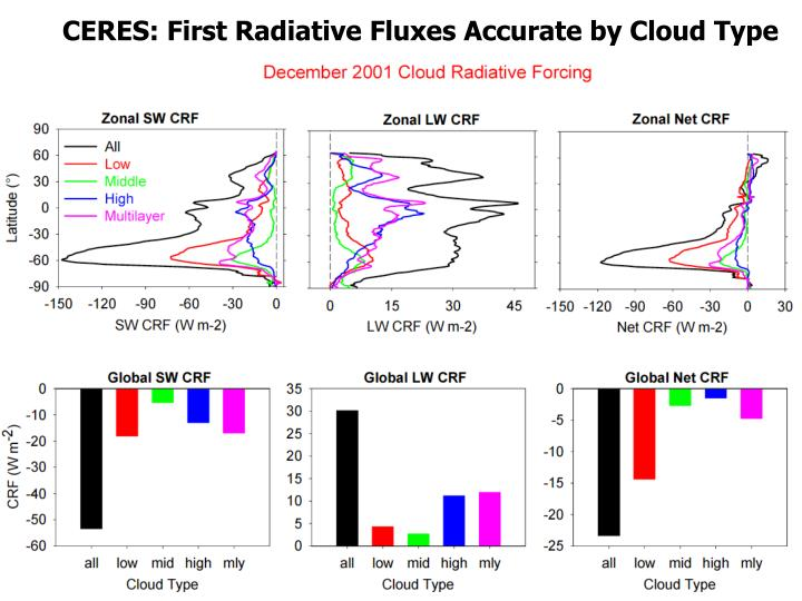 CERES: First Radiative Fluxes Accurate by Cloud Type