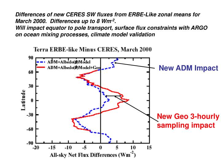 Differences of new CERES SW fluxes from ERBE-Like zonal means for