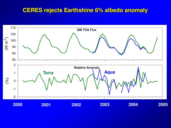 CERES rejects Earthshine 6% albedo anomaly