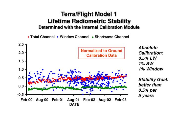 Terra/Flight Model 1