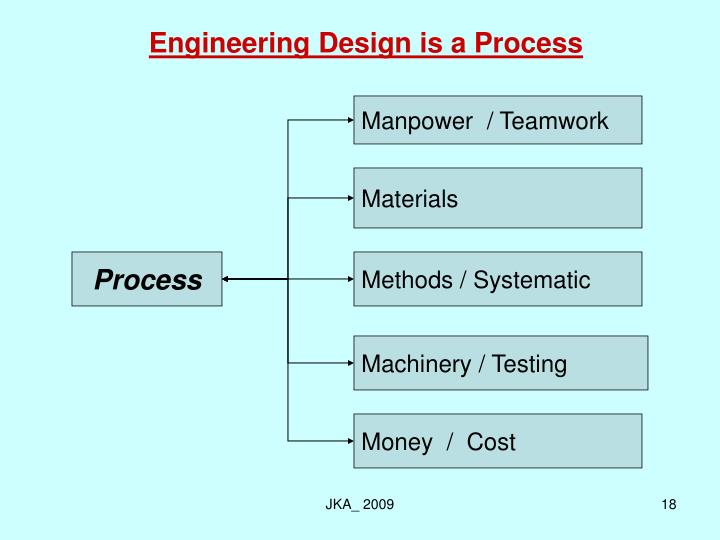 Engineering Design is a Process