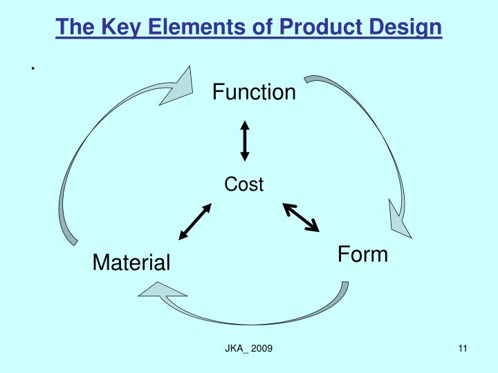The Key Elements of Product Design