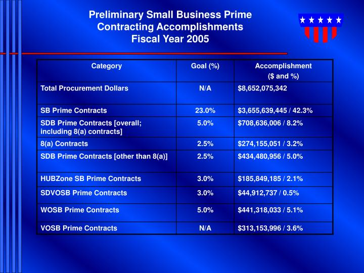Preliminary Small Business Prime Contracting Accomplishments