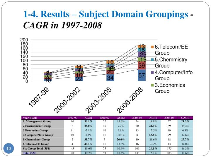 1-4. Results – Subject Domain Groupings