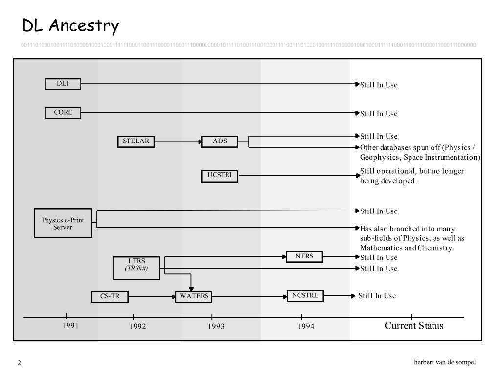 DL Ancestry