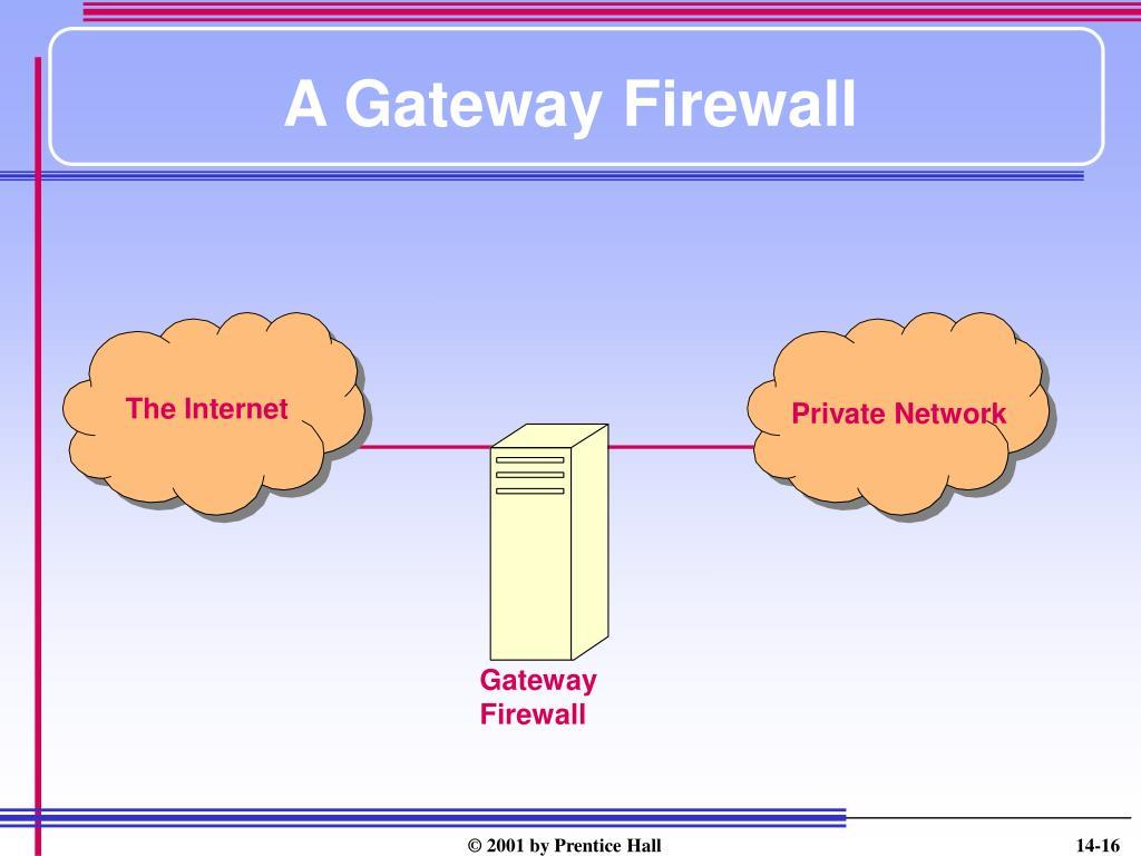 A Gateway Firewall
