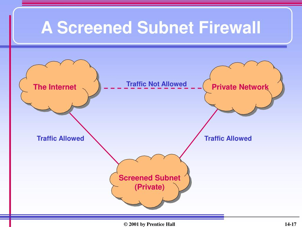 A Screened Subnet Firewall