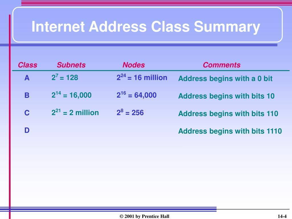 Internet Address Class Summary