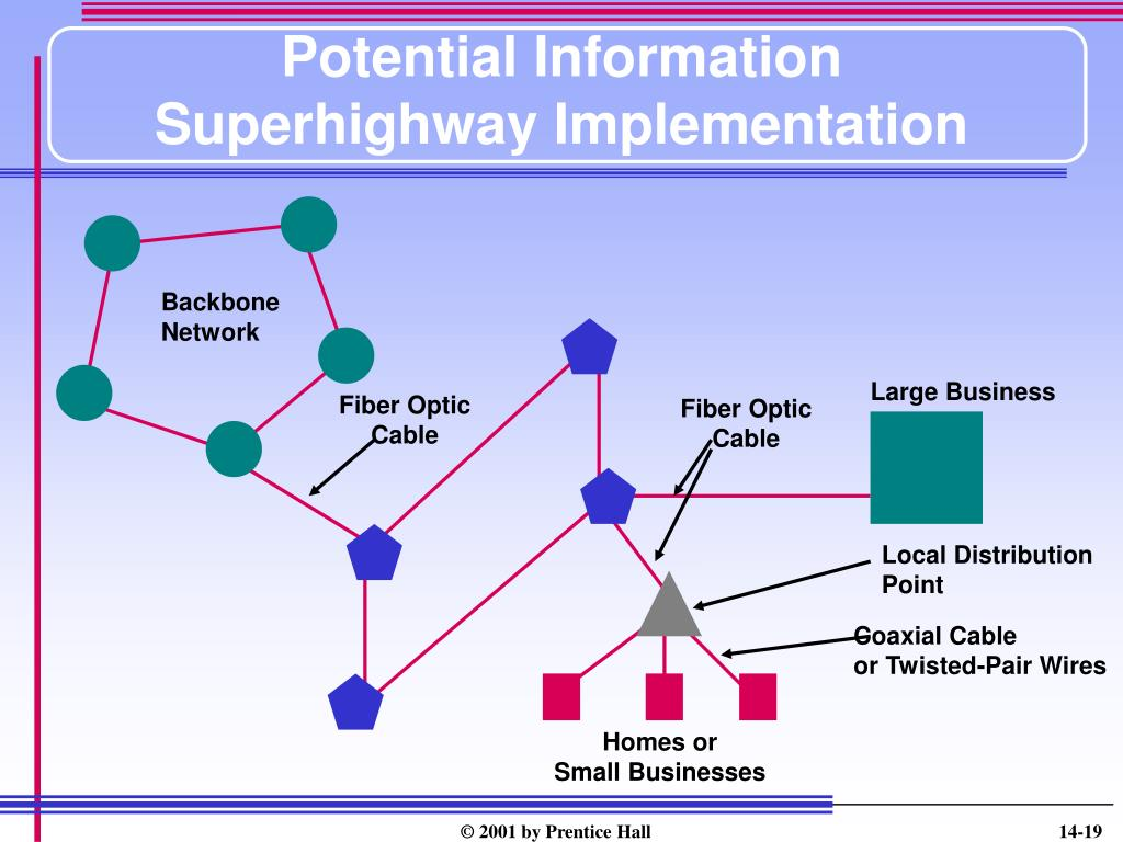 Potential Information Superhighway Implementation