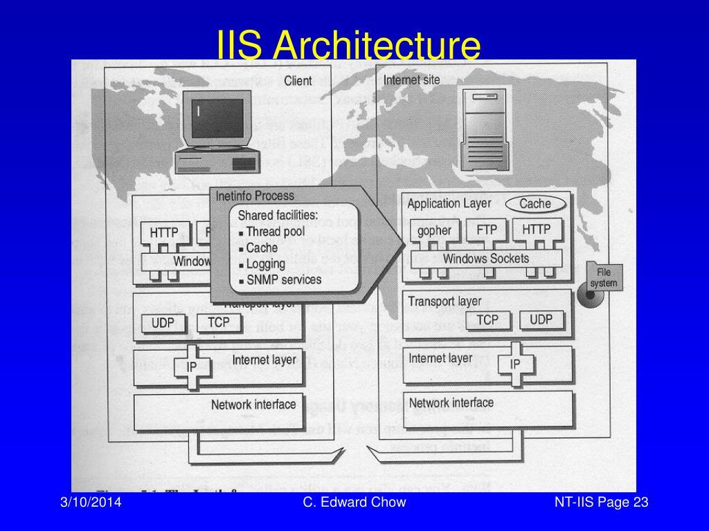 IIS Architecture