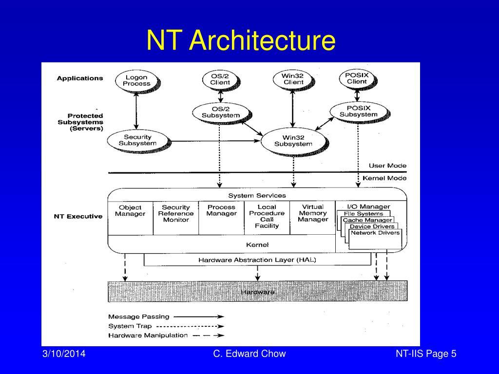 NT Architecture