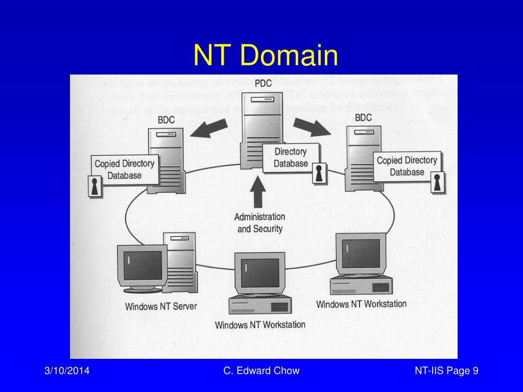 NT Domain