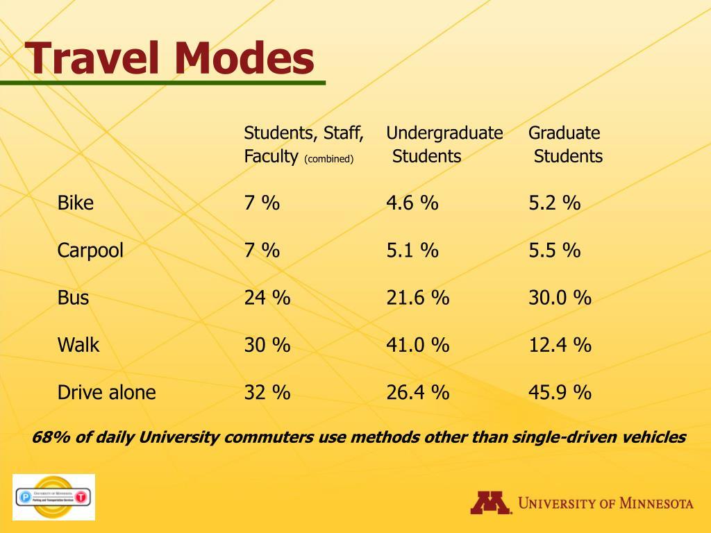 Travel Modes