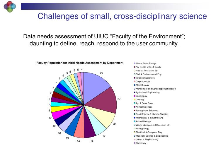 Challenges of small, cross-disciplinary science
