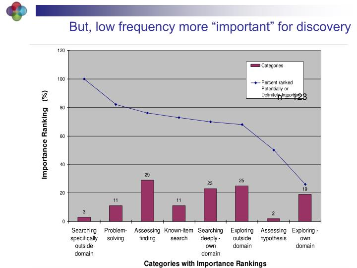 "But, low frequency more ""important"" for discovery"