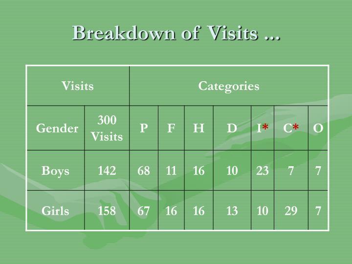 Breakdown of Visits ...