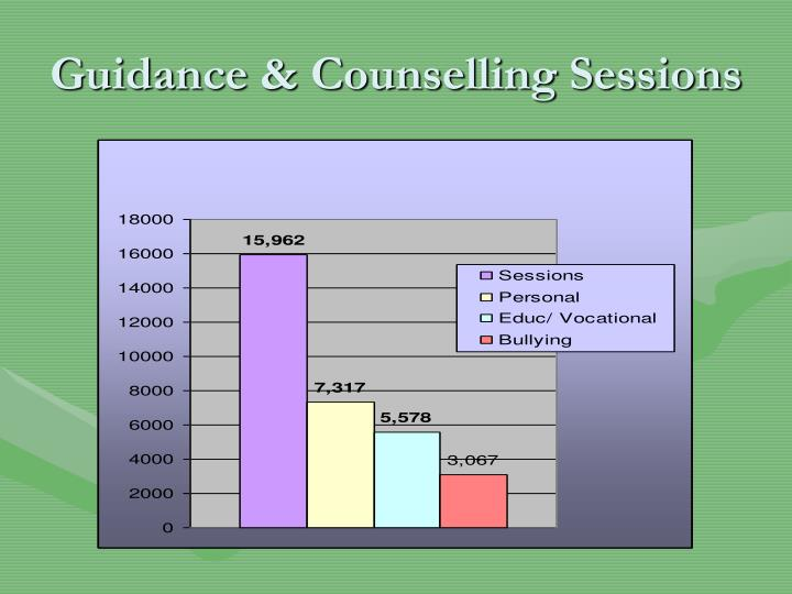 Guidance & Counselling Sessions