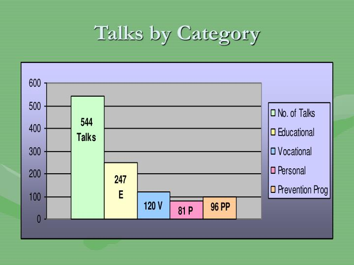 Talks by Category