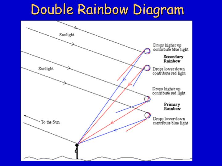 Double Rainbow Diagram