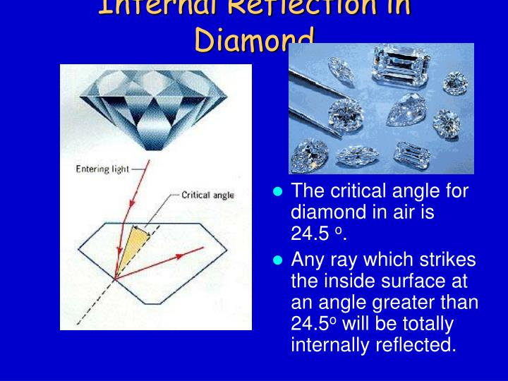 Internal Reflection in Diamond