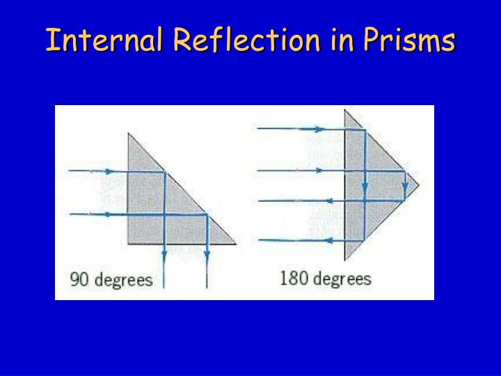 Internal Reflection in Prisms