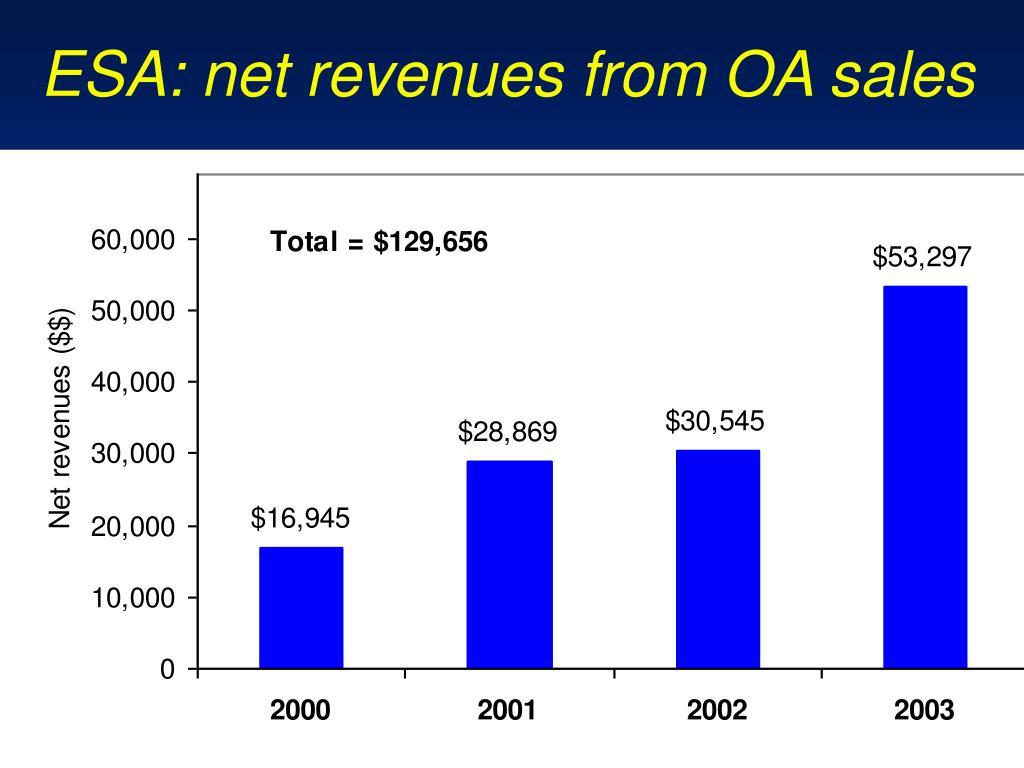 ESA: net revenues from OA sales