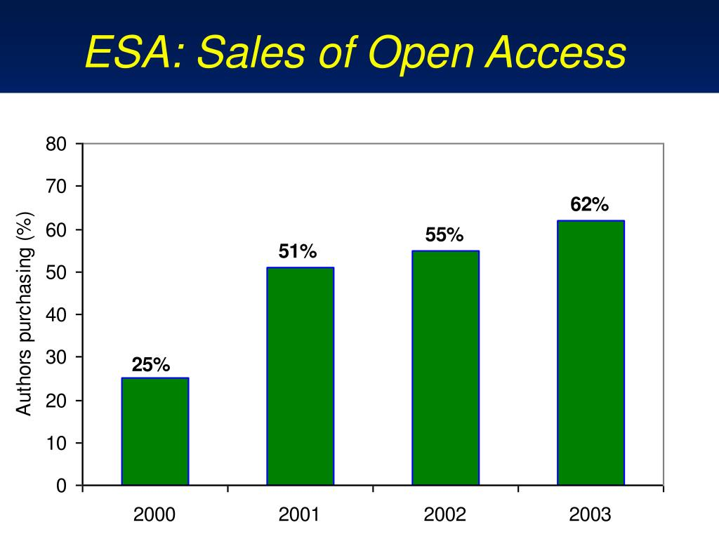ESA: Sales of Open Access