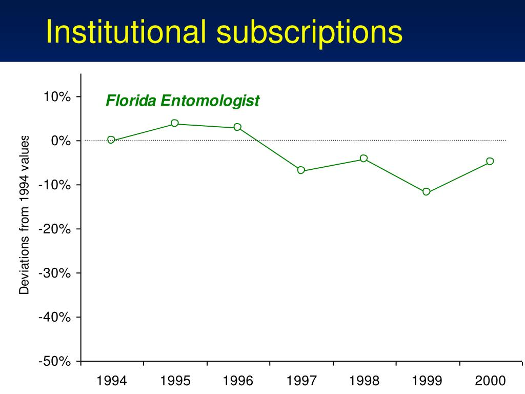 Institutional subscriptions