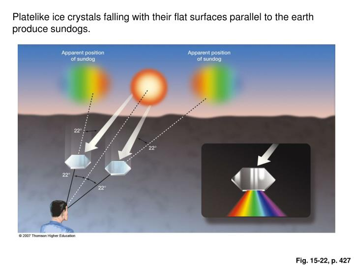 Platelike ice crystals falling with their flat surfaces parallel to the earth produce sundogs.