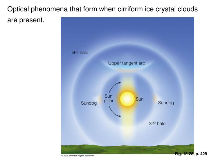 Optical phenomena that form when cirriform ice crystal clouds