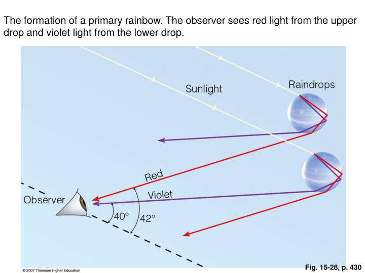 The formation of a primary rainbow. The observer sees red light from the upper drop and violet light from the lower drop.