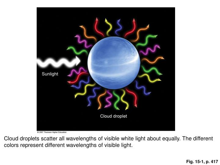 Cloud droplets scatter all wavelengths of visible white light about equally. The different colors represent different wavelengths of visible light.