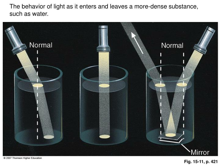 The behavior of light as it enters and leaves a more-dense substance, such as water.